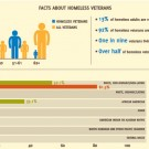 Homeless Veteran Programs to Receive Millions More from VA