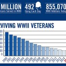 Central Indiana WWII Veterans to be Honored July 4th, 2015